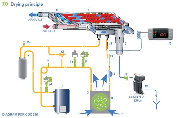 schéma průtoku a sušení vzduchu v sušiči CDX 240