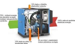 rekuperace tepla z kompresoru